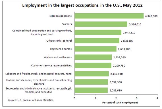 The 10 most common jobs in the United States